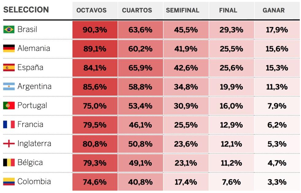 632e51fa368e3 Quién ganará el mundial  Así hacemos la predicción de EL PAÍS ...