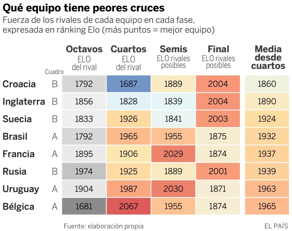 Los favoritos para ganar su cruce de cuartos y el Mundial | Mundial ...