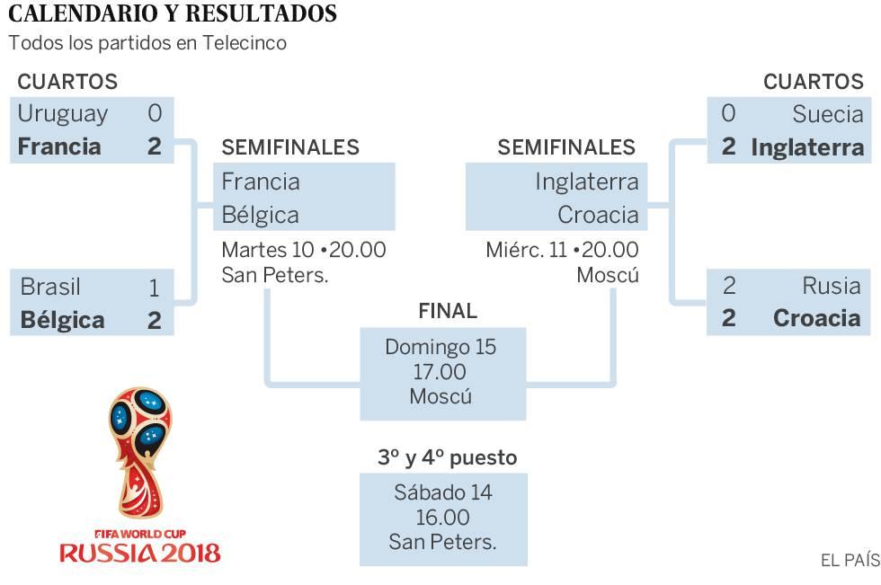 Cuartos de final y cuadro semifinales del Mundial