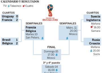 Inglaterra derrota a Suecia y jugará las semifinales | Mundial Rusia ...