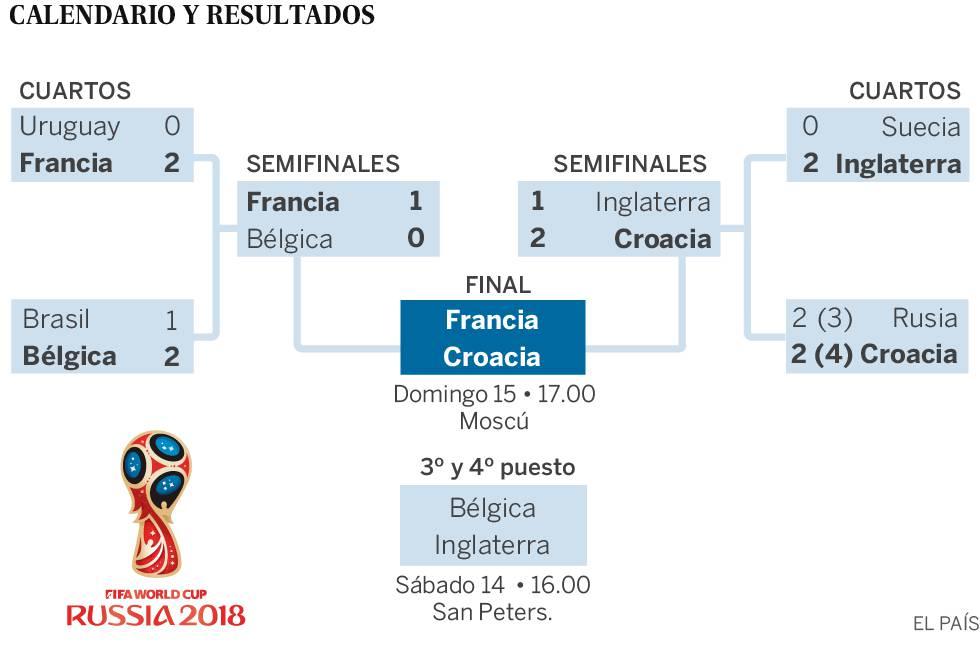 Francia y Croacia en la final del Mundial de fútbol 2018 | Mundial ...