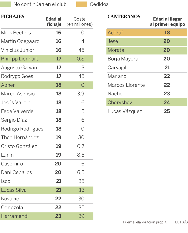 El Real Madrid se encomienda a las jóvenes promesas
