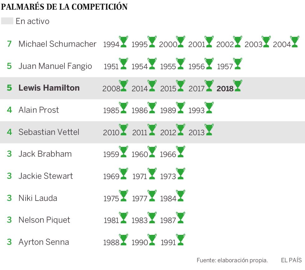 Hamilton iguala a Fangio con cinco Mundiales de Fórmula 1