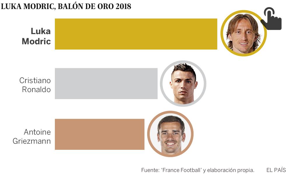 Modric gana el Balón de Oro