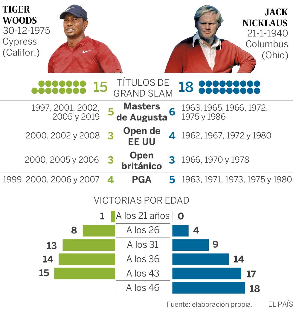 Tiger Woods gana el Masters de Augusta 11 años después de su último grande