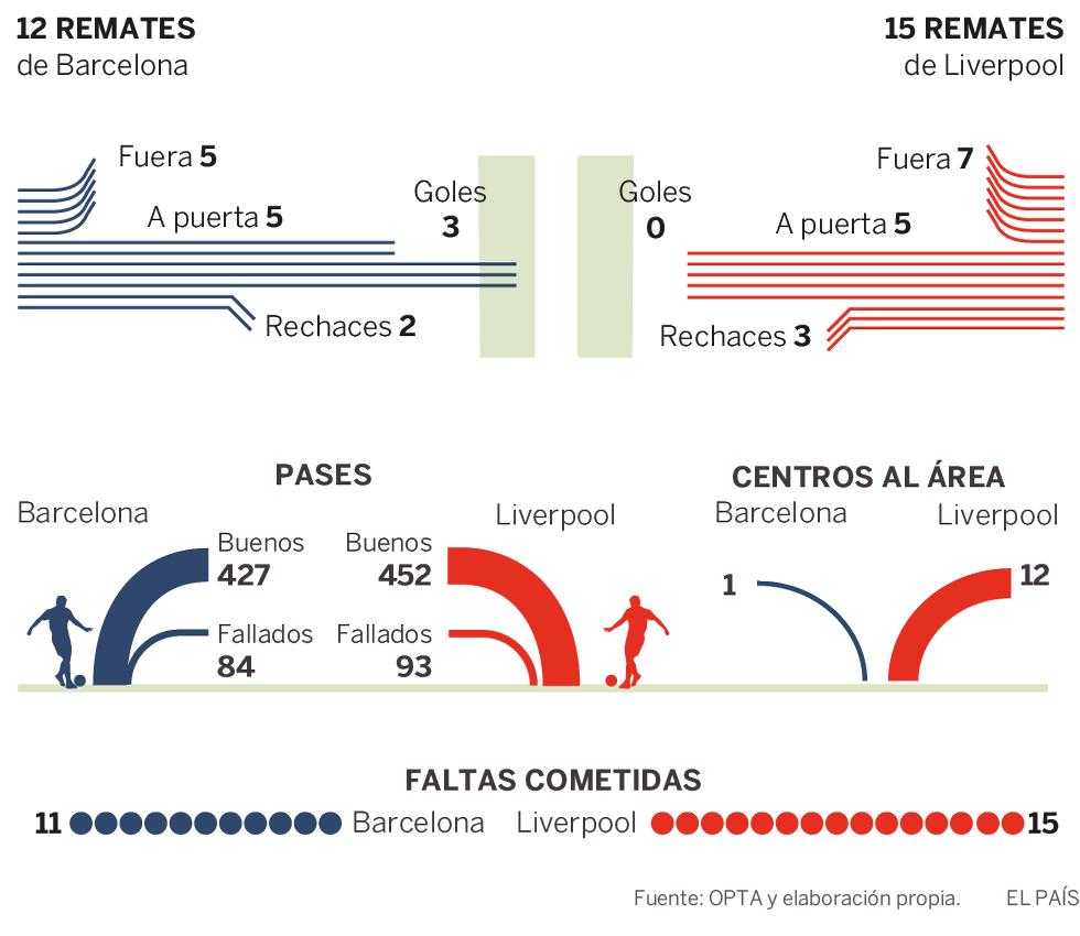 El milagro de Messi ante el Liverpool