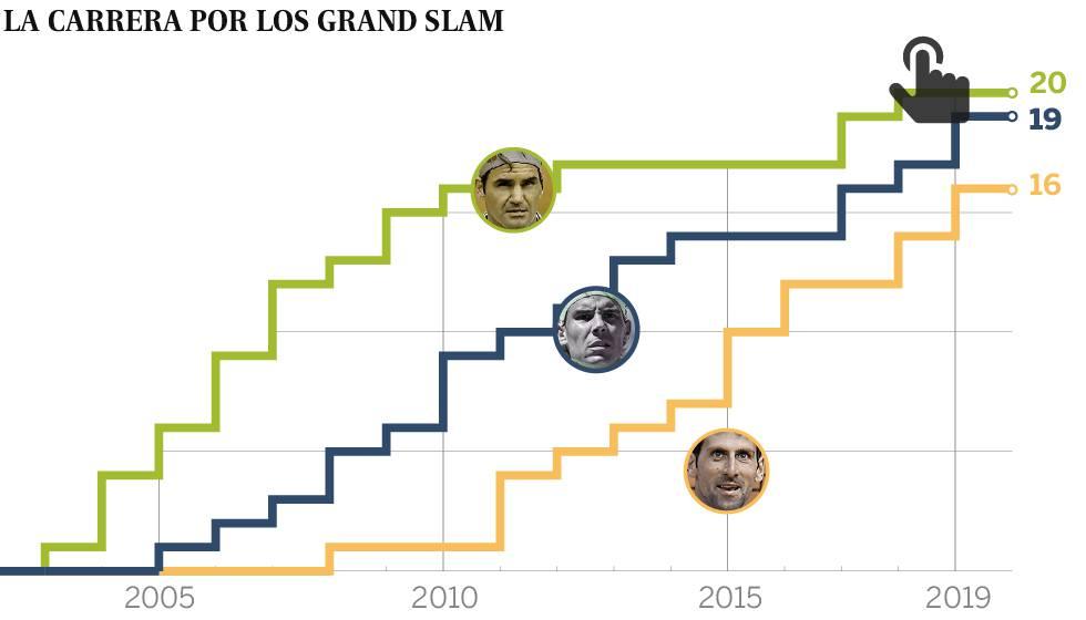 Nadal reduce a Medvedev en una final maravillosa y conquista el US Open