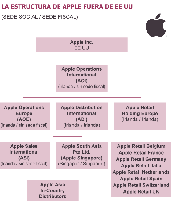 Apple usa filiales sin patria fiscal