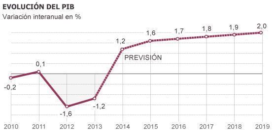 Resultado de imagen de previsión del PIB español en el 2017