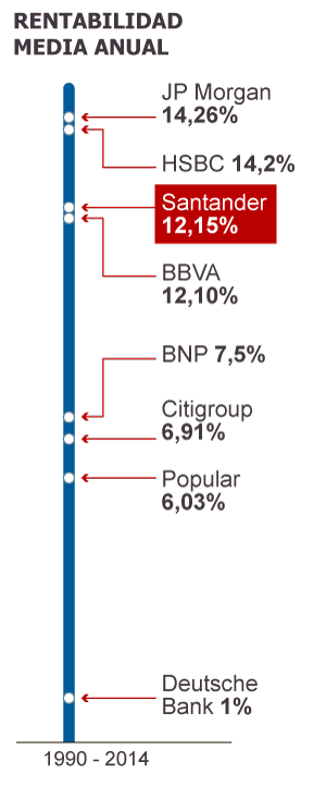 Fuente: Bloomberg