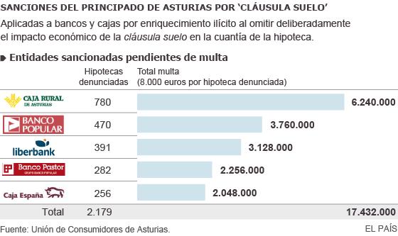 asturias sanciona a los bancos con cl usulas suelo en