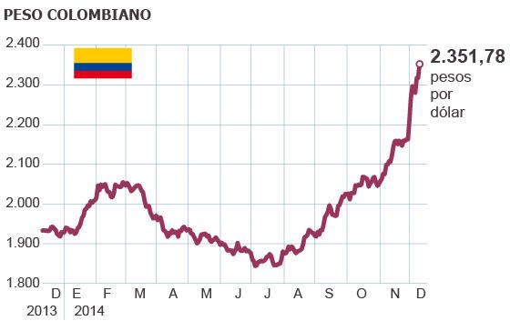 Tasa De Cambio Dolar Ecuatoriano A Peso Colombiano