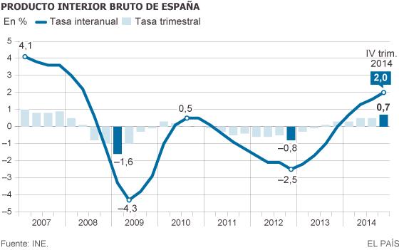 Pib la econom a crece un 0 7 al cierre de 2014 el mayor for Rusia producto interior bruto