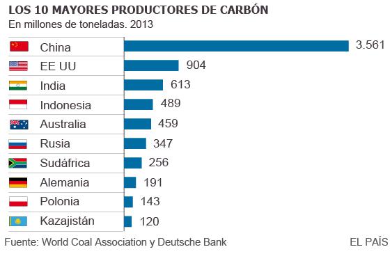 Resultado de imagen de principales paises productores de carbon