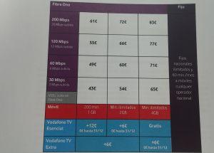 0ee63bce16c One, la nueva oferta estrella de Vodafone, costará de 43 a 83 euros ...