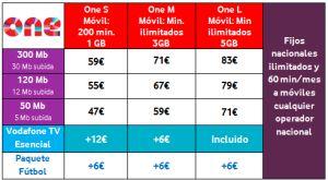 Vodafone rompe el mercado del fútbol con una oferta de 6 euros al mes