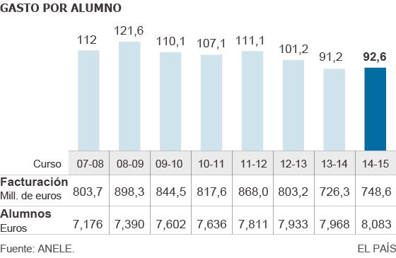 Evolución del gasto por alumno (2007-2015) 7dd88074817c1