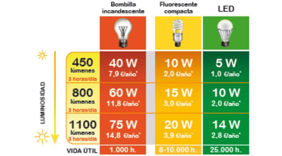 La ardua tarea de elegir la bombilla perfecta y ahorrar for Tabla equivalencia led vatios