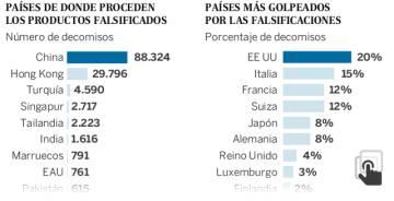 Falsificación: Los productos falsificados mueven 338.000