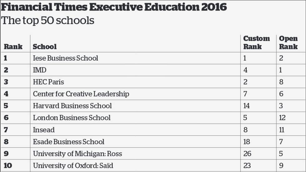 Las escuelas de negocios espa olas iese y esade entre las for Cuantas empresas hay en europa