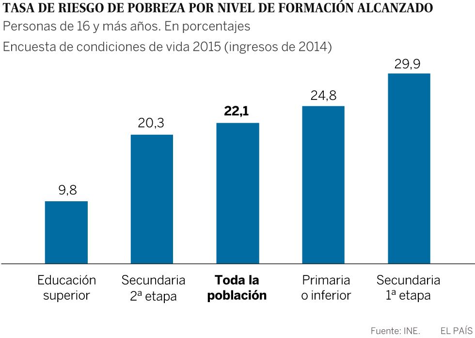 Resultado de imagen de pobreza en españa grafico 2017