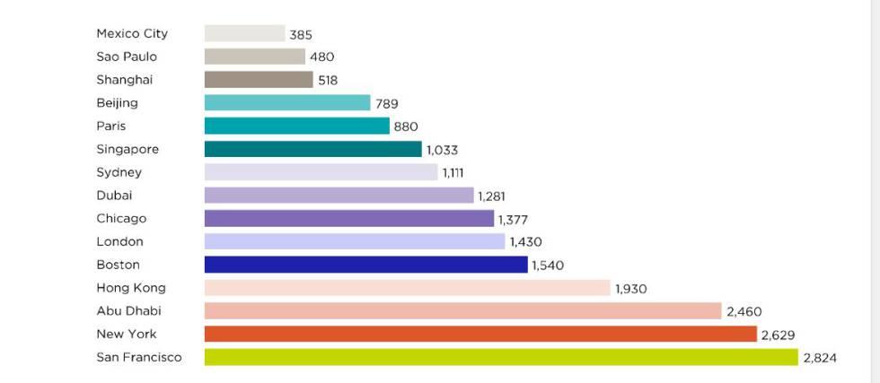 Renda mensal média em 15 cidades relevantes como centros financeiros. Em dólares