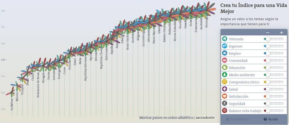Dónde se vive mejor  La OCDE calcula el índice de bienestar de los ... 5b37eb74d4b3