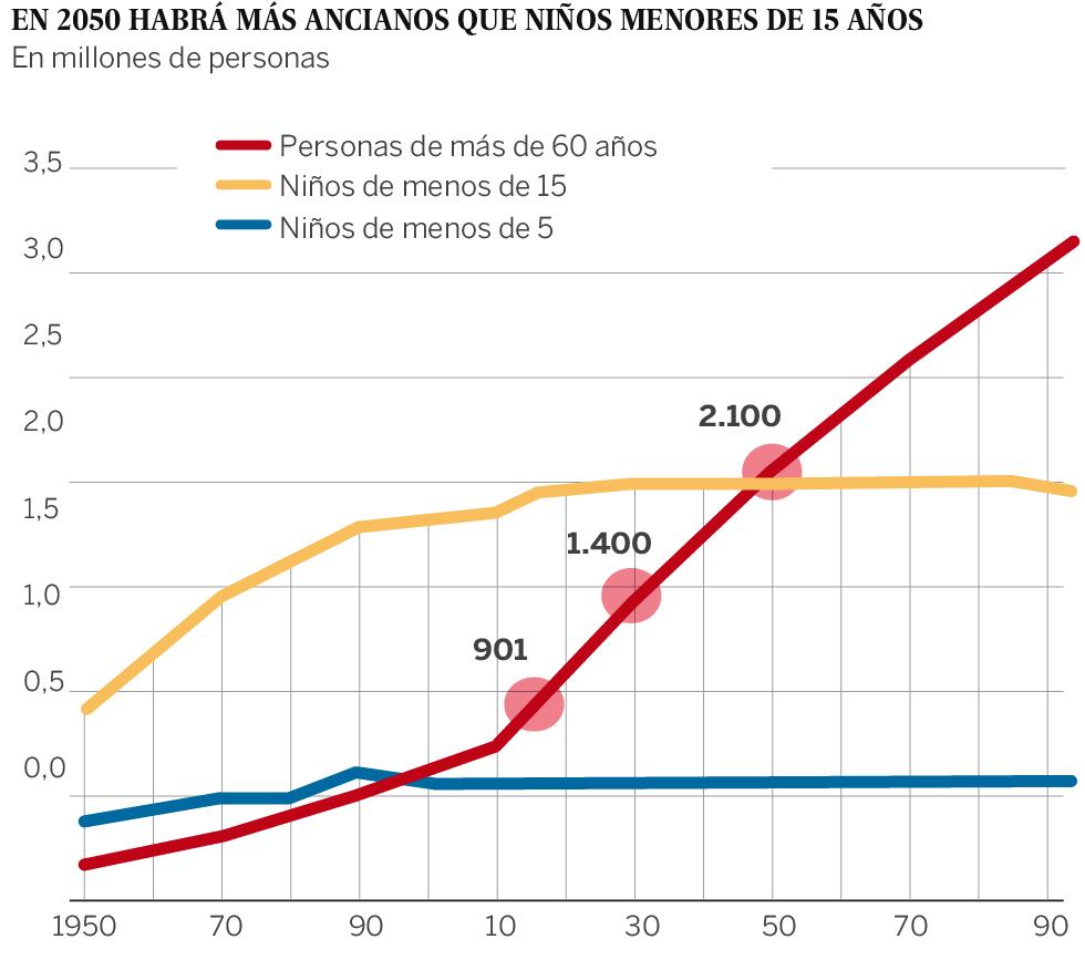 El rápido envejecimiento redibuja la economía | Economía | EL PAÍS