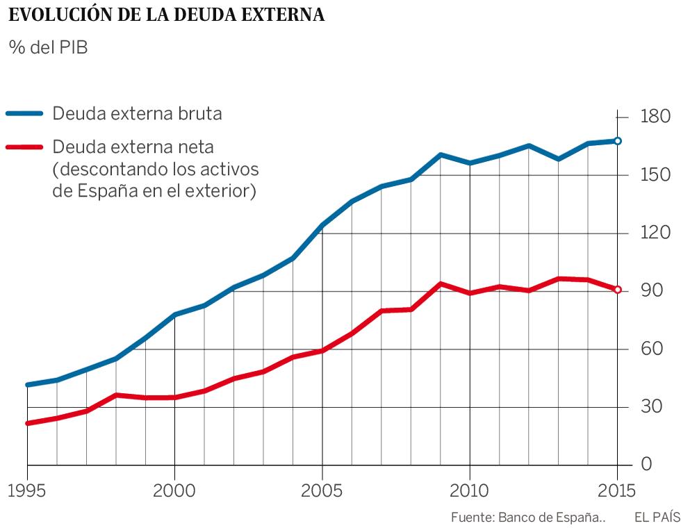 Evolución deuda externa España (Fuente: Banco de España)