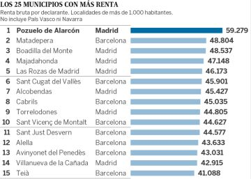 Madrid y Barcelona dominan la lista de municipios con mayor renta