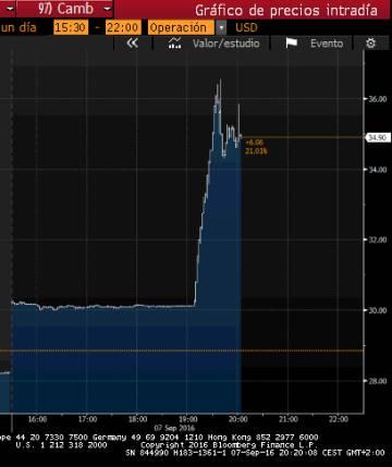 La cotización de Nintendo en Wall Street. A la izquierda, la jornada del martes. A la derecha, la evolución de este miércoles