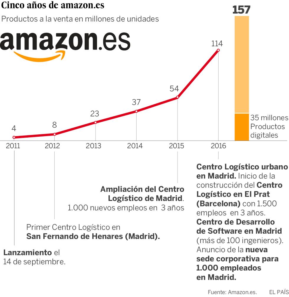 ECVOLUCION DEL PRECIO AMAZON