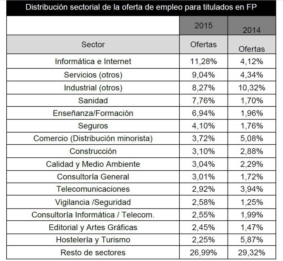 Sectores de FP con mayor índice de inserción laboral