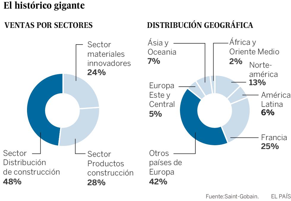 Saint Gobain, del vidrio al acero   Economía   EL PAÍS