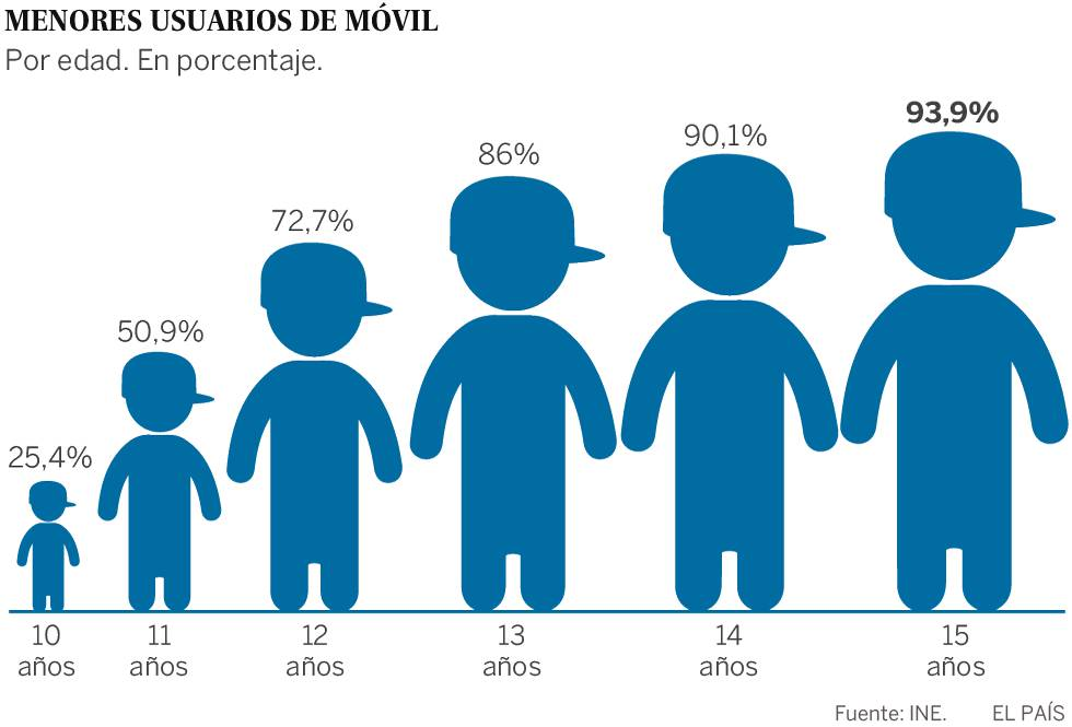 Cumplo Once Años Y Quiero Un Smartphone Economía El País