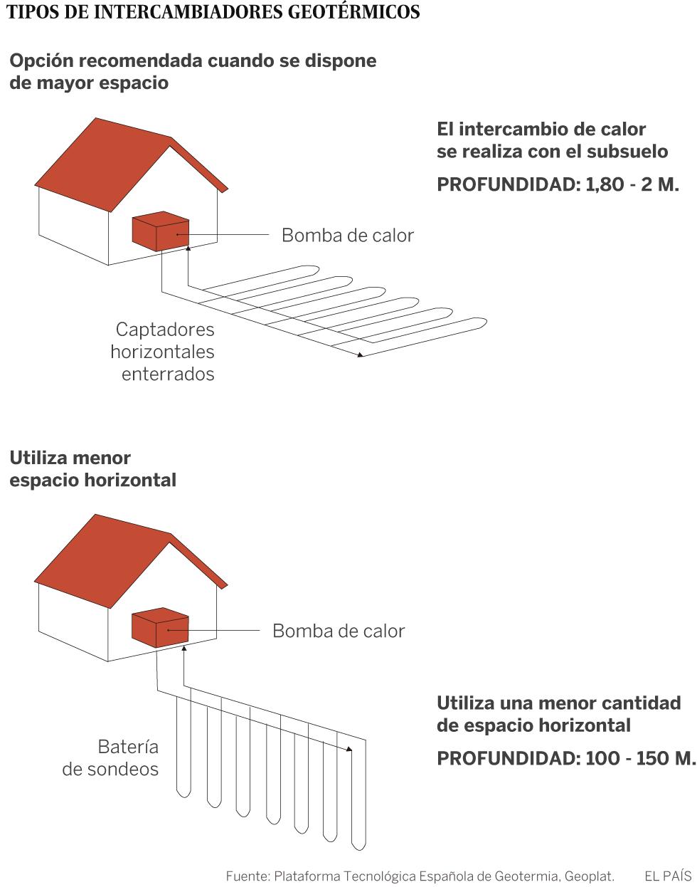 Casas que se calientan con la tierra