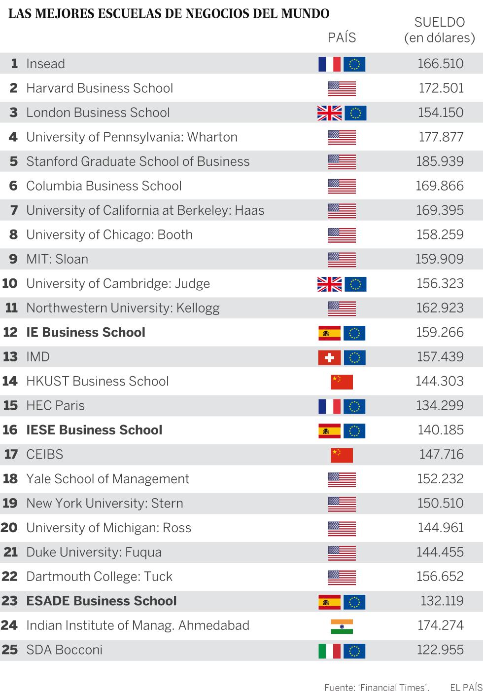 Harvard Ya No Tiene La Mejor Escuela De Negocios Del Mundo Economía El País