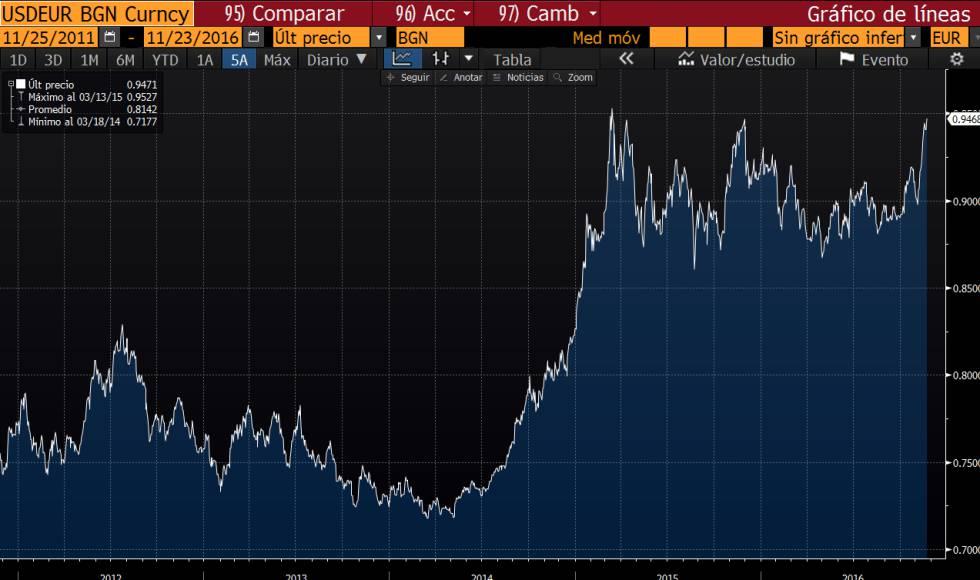 El Dólar Toca Fe Al Euro Su Nivel