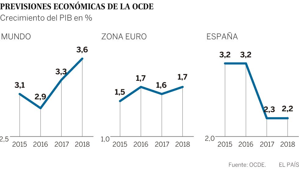 OCDE apoia plano de investimento de Trump e projeta estagnação no Brasil