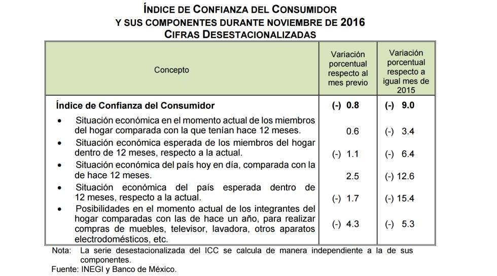 La confianza de los mexicanos en la economía nacional se desploma