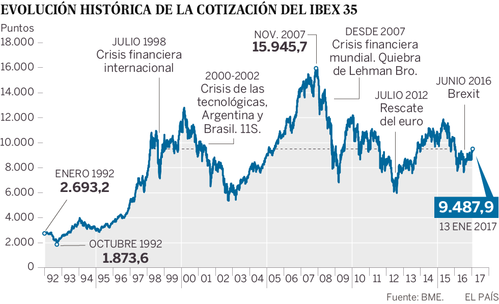 El Ibex 35 Cumple 25 Aos Con Una Revalorizacin Del 255