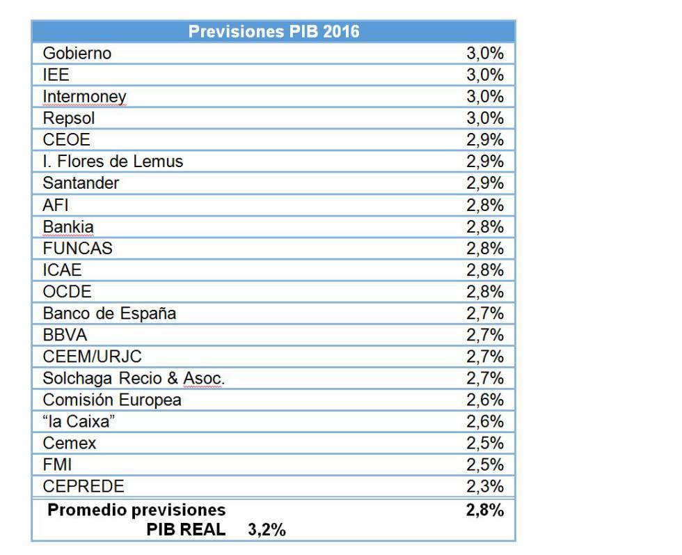 Duelo de previsiones. ¿Quién acertó más con sus pronósticos sobre España?