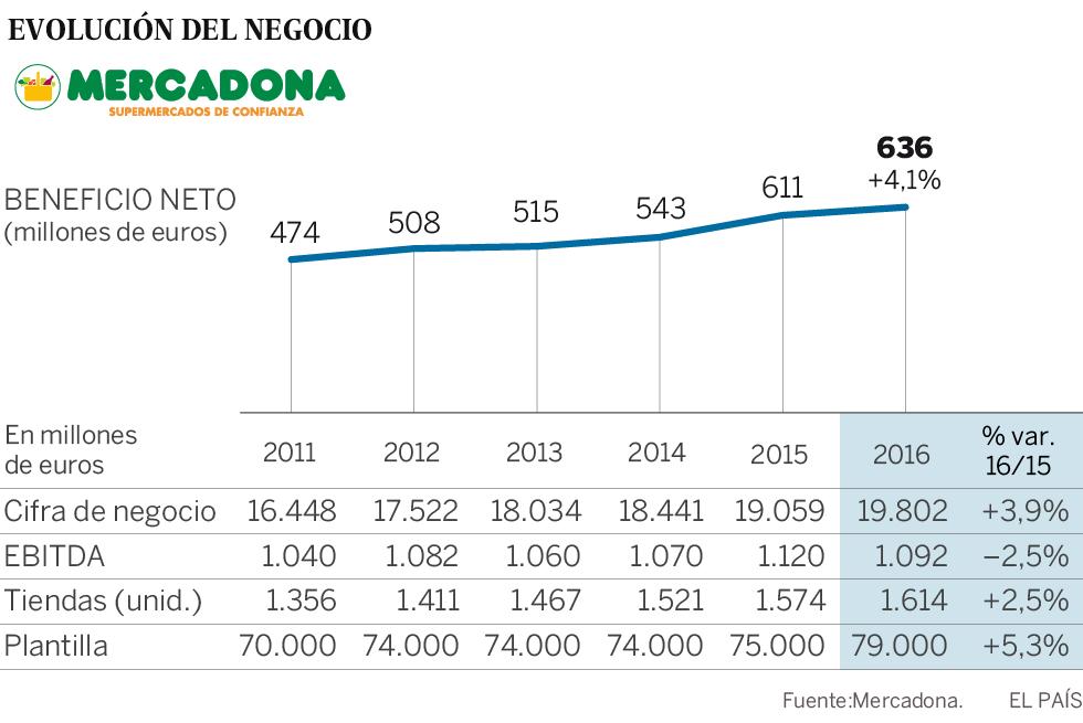 14c640e810583 Mercadona bate récord de ventas y beneficios y crea 4.000 empleos en un año