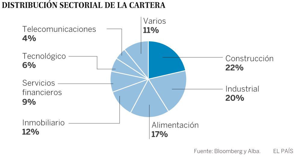 Alba busca socios para invertir en el exterior | Economía | EL PAÍS