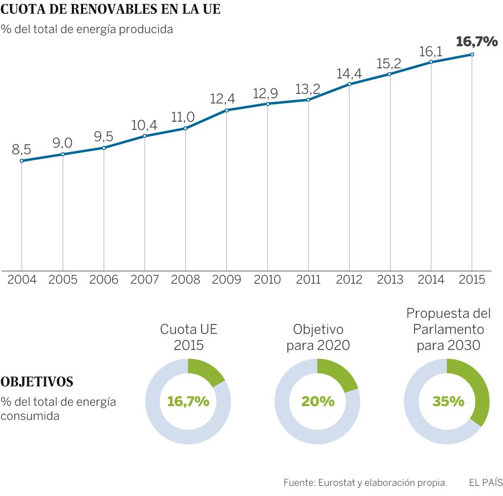 La Eurocámara presiona para elevar al 35% la cuota de renovables en la UE