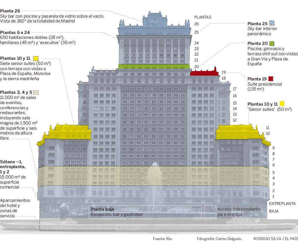 As ser el hotel de lujo del edificio espa a la joya de for Hoteles de lujo baratos madrid