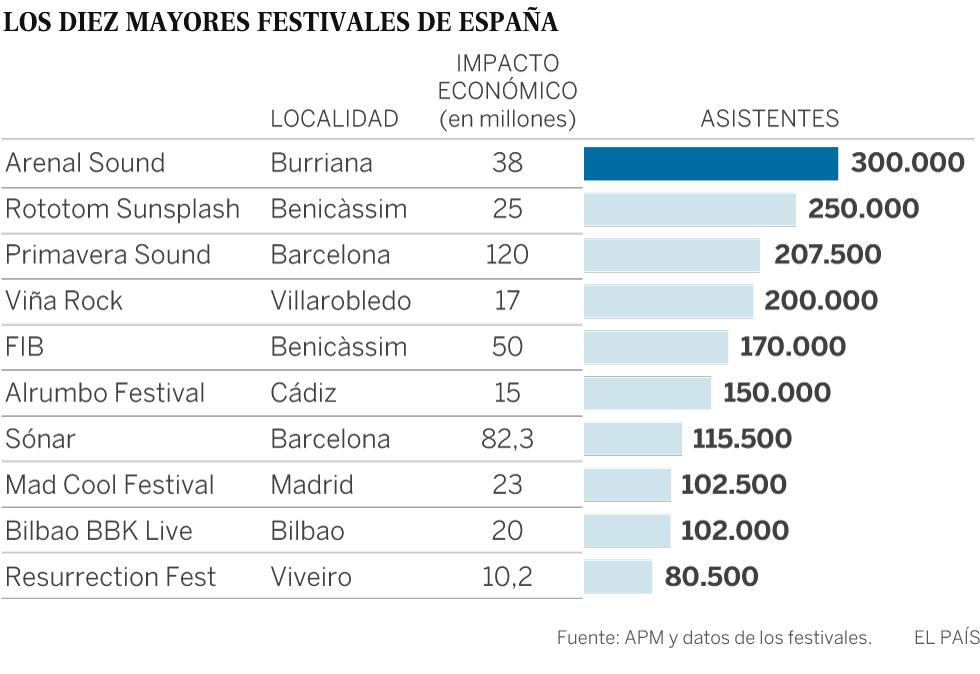 La burbuja se cierne sobre el 'boom' de los festivales de música