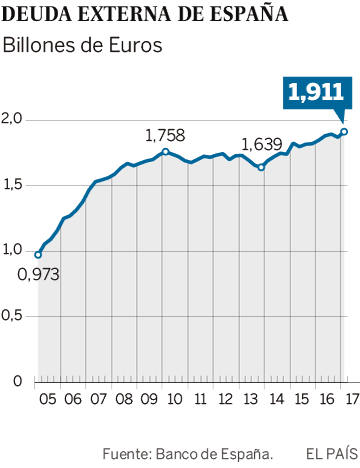 La deuda externa de España alcanza máximos históricos con 1,9 billones de euros