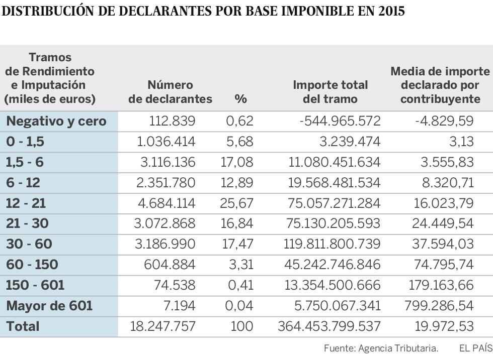 Los más ricos de la declaración de la renta: 7.194 españoles con más de 600.000 euros al año