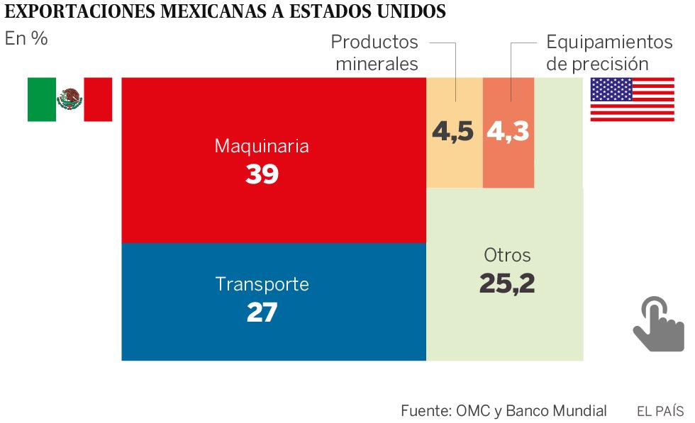 México defiende el libre comercio frente a EE UU | Economía | EL PAÍS